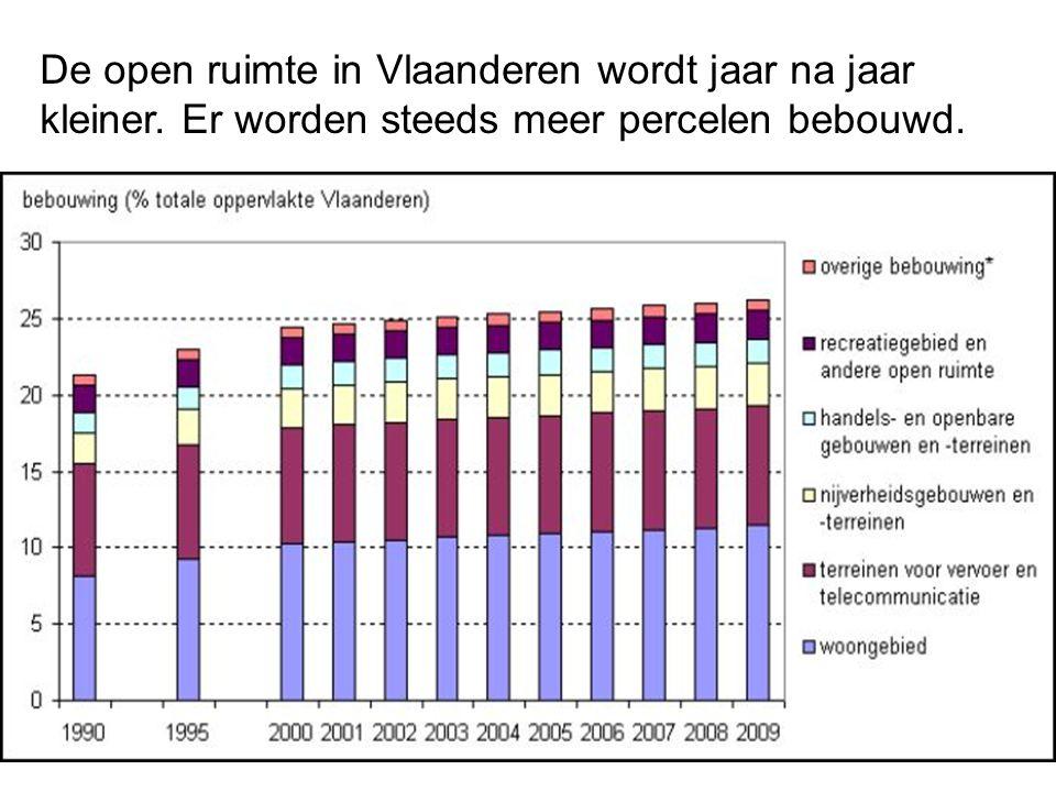 De open ruimte in Vlaanderen wordt jaar na jaar kleiner. Er worden steeds meer percelen bebouwd.