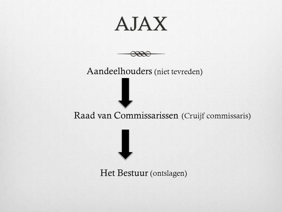 AJAX Aandeelhouders (niet tevreden) Raad van Commissarissen (Cruijf commissaris) Het Bestuur (ontslagen)