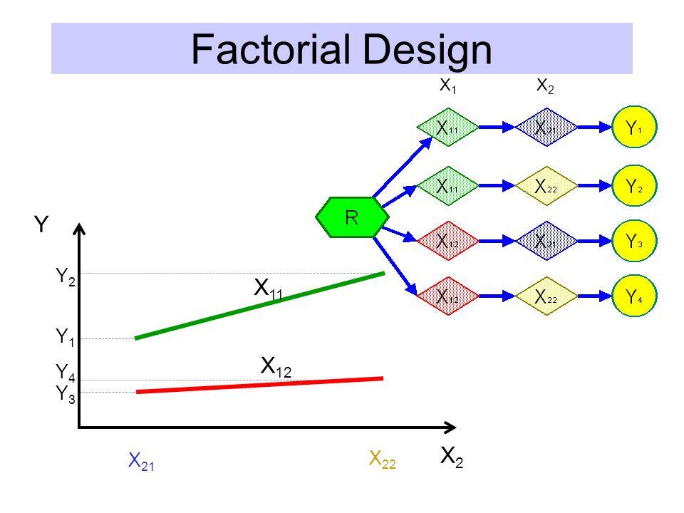 Factorial Design Y X2X2 Y1Y1 Y2Y2 Y4Y4 Y3Y3 X 11 X 12 X 21 X 22 X1X1 X2X2