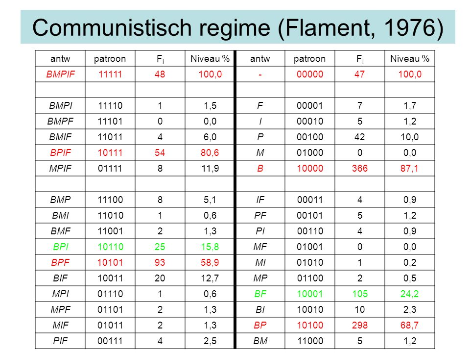 Communistisch regime (Flament, 1976) antwpatroonFiFi Niveau %antwpatroonFiFi Niveau % BMPIF1111148100,0-0000047100,0 BMPI1111011,5F0000171,7 BMPF1110100,0I0001051,2 BMIF1101146,0P001004210,0 BPIF101115480,6M0100000,0 MPIF01111811,9B1000036687,1 BMP1110085,1IF0001140,9 BMI1101010,6PF0010151,2 BMF1100121,3PI0011040,9 BPI101102515,8MF0100100,0 BPF101019358,9MI0101010,2 BIF100112012,7MP0110020,5 MPI0111010,6BF1000110524,2 MPF0110121,3BI10010102,3 MIF0101121,3BP1010029868,7 PIF0011142,5BM1100051,2