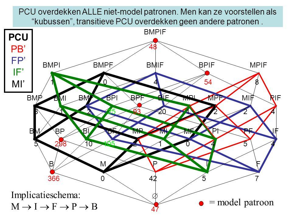 BMPF BMIFBMPI BPIFMPIF BMPIF 8 47 PCU overdekken ALLE niet-model patronen.