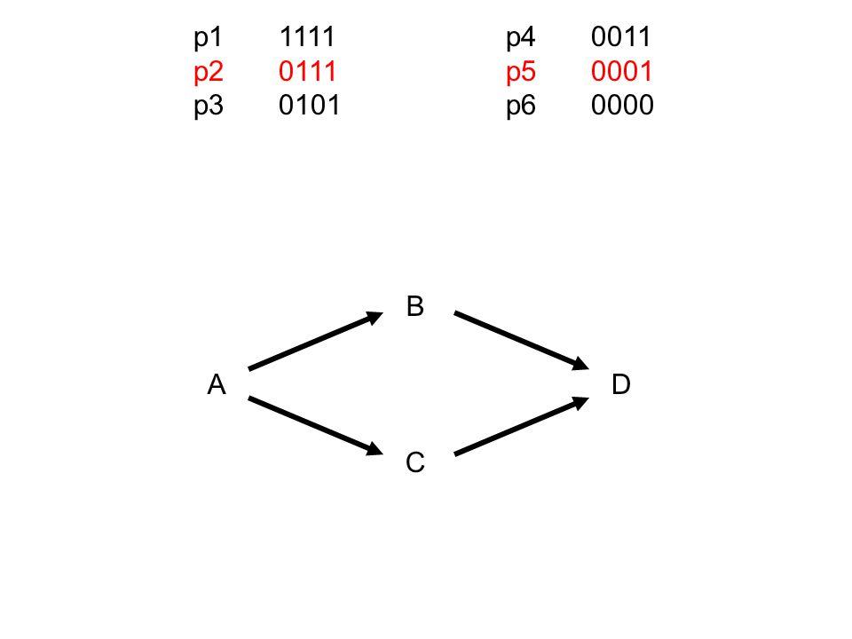 A A = 1  B = 1 B = 0  A = 0 0 1 01 B 4,5,62 -1 p11111 p20111 p40011 p50001 p60000 A A = 1  C = 1 C = 0  A = 0 0 1 01 C 5,62,4 -1 A A = 1  D = 1 D= 0  A = 0 0 1 01 D 62, 4,5 -1 B B = 1  C = 1 C = 0  B = 0 0 1 01 C 5,64 -1,2 B B = 1  D = 1 D = 0  B = 0 0 1 01 D 64,5 -1,2 C C = 1  D = 1 D = 0  C = 0 0 1 01 D 65 -1,2,4