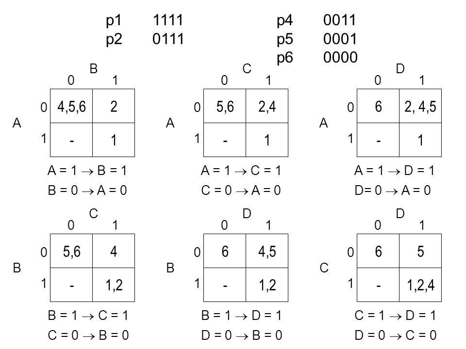 ADBC AD B C p11111 p20111 p40011 p50001 p60000 p11111 p20111 p30101 p40011 p50001 p60000