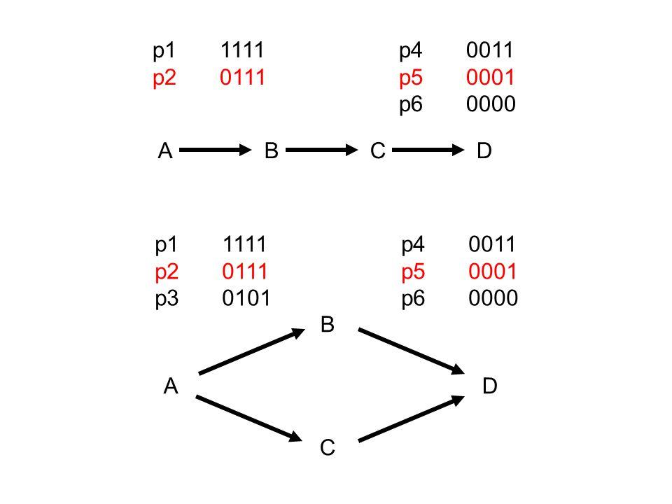 Dichotomie volgens criteria van theoretisch model (Theuns) Cross sectionele benadering van veranderingsproces Hypothese:verandering vindt plaats in een proces waarin gradueel geordende items worden beheerst Proces vangt aan bij lege status en evolueert tot volledige verzameling door telkens 1 item toe te voegen Flament (1976) R* is gesloten voor Unie asa er zijn geen PCU die meer dan 1 positieve response omvatten R* is gesloten voor intersectie asa er zijn geen PCU die meer dan 1 negatieve response omvatten Gevolg:, R* is gesloten voor intersectie EN unie asa alle PCU bevatten precies 1 negatieve en 1 positieve respons