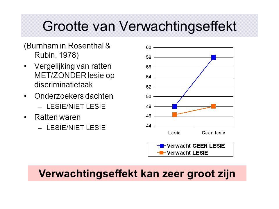 Grootte van Verwachtingseffekt (Burnham in Rosenthal & Rubin, 1978) Vergelijking van ratten MET/ZONDER lesie op discriminatietaak Onderzoekers dachten