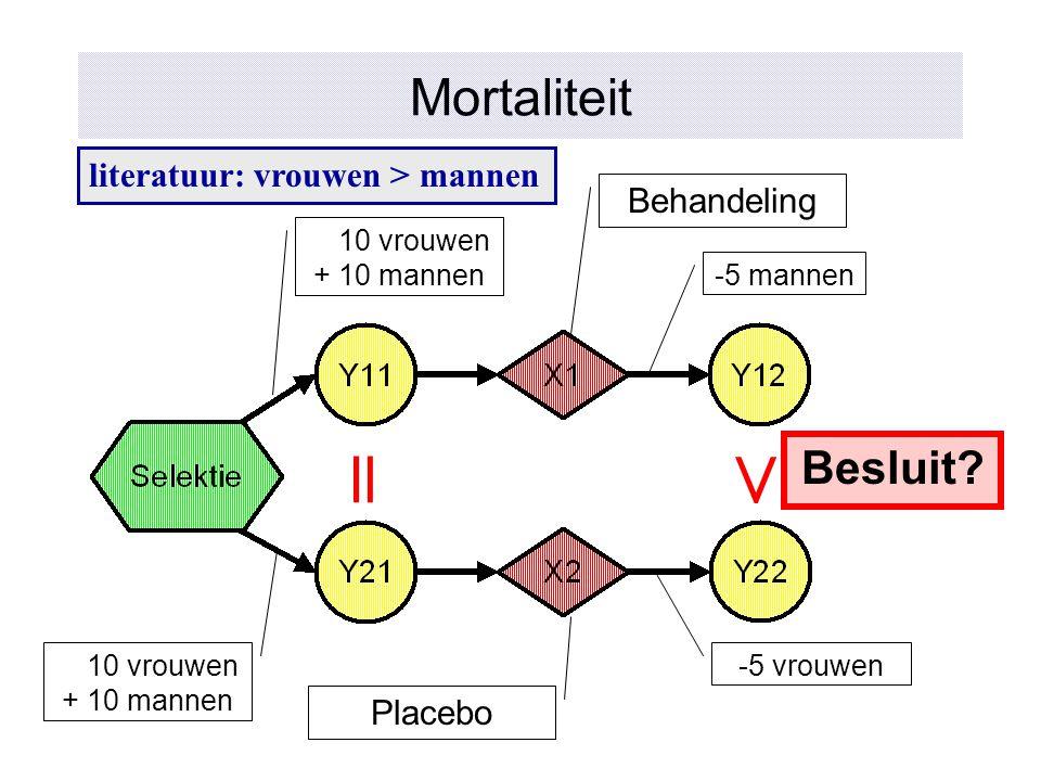 Mortaliteit literatuur: vrouwen > mannen Behandeling Placebo = > Besluit? -5 mannen -5 vrouwen 10 vrouwen +10 mannen