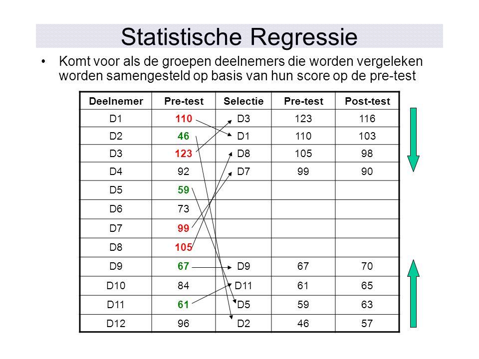 Statistische Regressie Komt voor als de groepen deelnemers die worden vergeleken worden samengesteld op basis van hun score op de pre-test DeelnemerPr