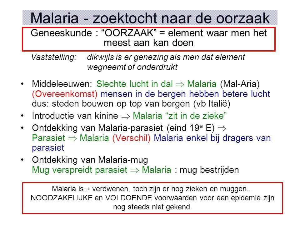 Malaria - zoektocht naar de oorzaak Middeleeuwen: Slechte lucht in dal  Malaria (Mal-Aria) (Overeenkomst) mensen in de bergen hebben betere lucht dus: steden bouwen op top van bergen (vb Italië) Introductie van kinine  Malaria zit in de zieke Ontdekking van Malaria-parasiet (eind 19 e E)  Parasiet  Malaria (Verschil) Malaria enkel bij dragers van parasiet Ontdekking van Malaria-mug Mug verspreidt parasiet  Malaria : mug bestrijden Geneeskunde : OORZAAK = element waar men het meest aan kan doen Vaststelling:dikwijls is er genezing als men dat element wegneemt of onderdrukt Malaria is  verdwenen, toch zijn er nog zieken en muggen...