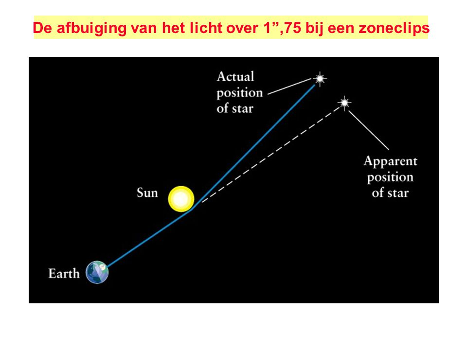 """De afbuiging van het licht over 1"""",75 bij een zoneclips"""