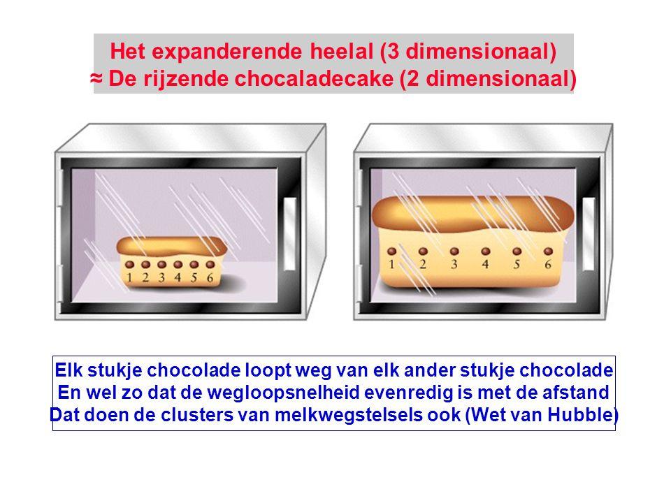 Het expanderende heelal (3 dimensionaal) ≈ De rijzende chocaladecake (2 dimensionaal) Elk stukje chocolade loopt weg van elk ander stukje chocolade En