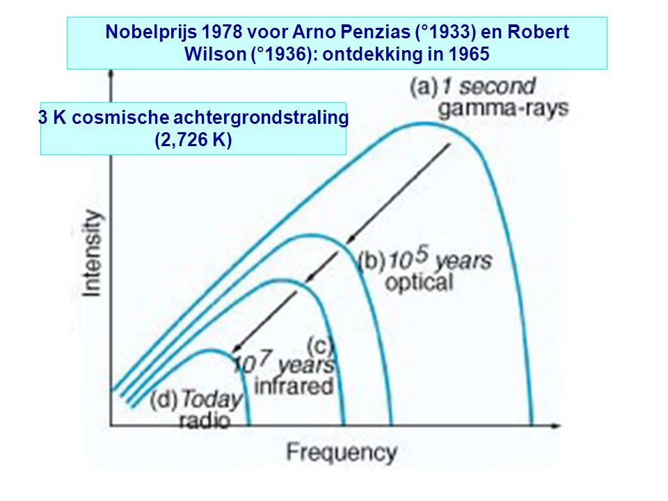 Nobelprijs 1978 voor Arno Penzias (°1933) en Robert Wilson (°1936): ontdekking in 1965 3 K cosmische achtergrondstraling (2,726 K)