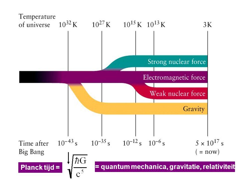Planck tijd = = quantum mechanica, gravitatie, relativiteit