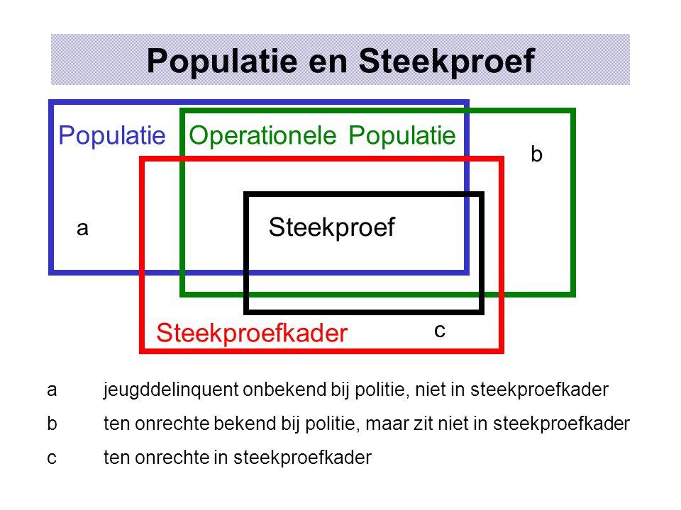 Representatieve steekproef Populatie met strata A B C D E F G A B C D E F G Representatieve steekproef A B C D E F G Niet-representatieve steekproef Een steekproef is representatief t.o.v.