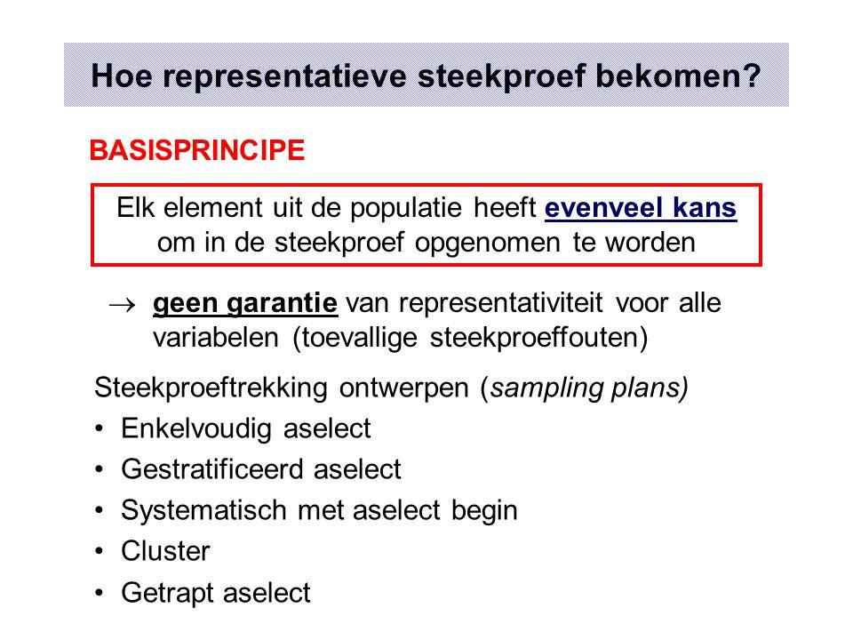 Aselecte steekproeven - een voorbeeld Populatie :Leerlingen Type 1 Secundair Onderwijs 1 ste graad in Vlaanderen Steekproefkader van scholen en leerlingen is beschikbaar (1984-1985) aantal leerlingen89535 aantal scholen526 Random getallen (toevalsgetallen) - voorbeeld 22192547932042008701386299214212 39796145923026324359351511412401 05076358153145563801729969791175 82694415462275138128650545848470 08192745664255779002811020639352