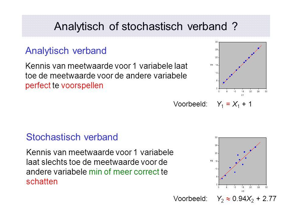 Analytisch of stochastisch verband ? Analytisch verband Kennis van meetwaarde voor 1 variabele laat toe de meetwaarde voor de andere variabele perfect