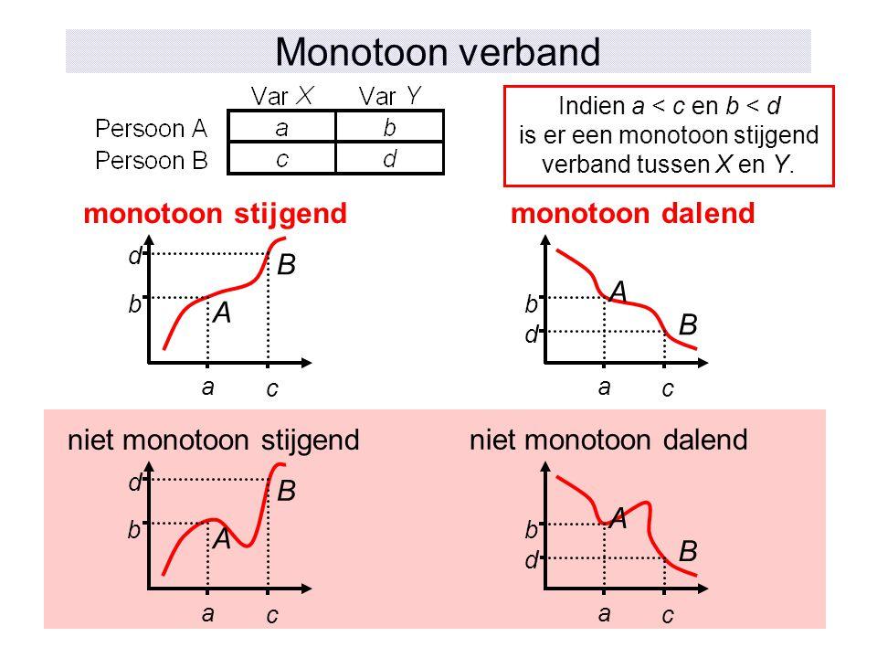 Monotoon verband a b d c A B monotoon stijgend monotoon dalend a b d c A B Indien a < c en b < d is er een monotoon stijgend verband tussen X en Y. a