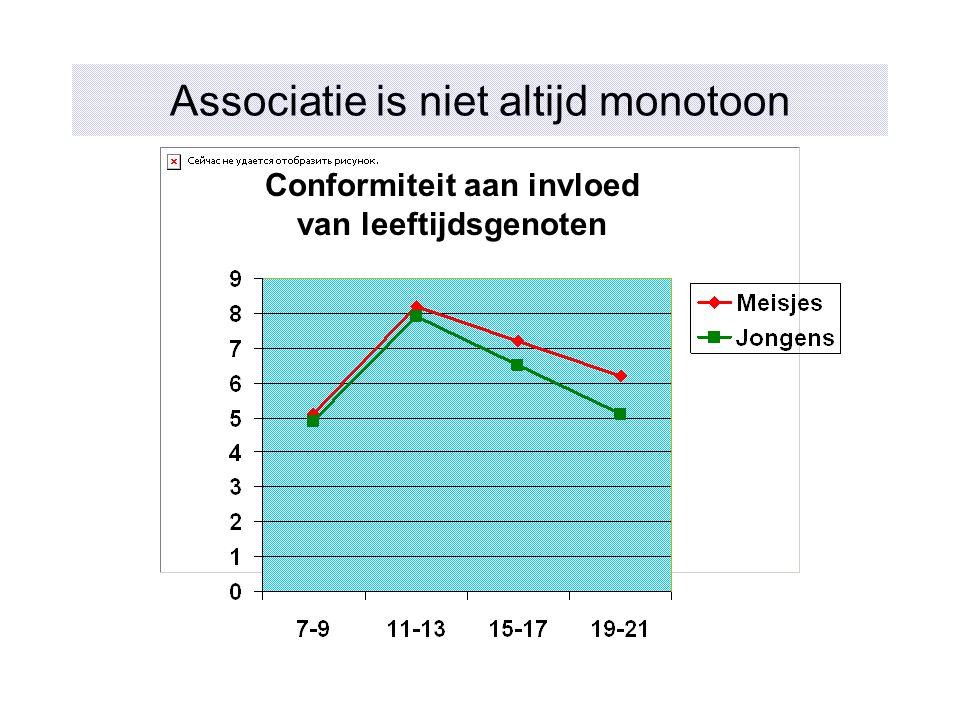 Associatie is niet altijd monotoon Conformiteit aan invloed van leeftijdsgenoten