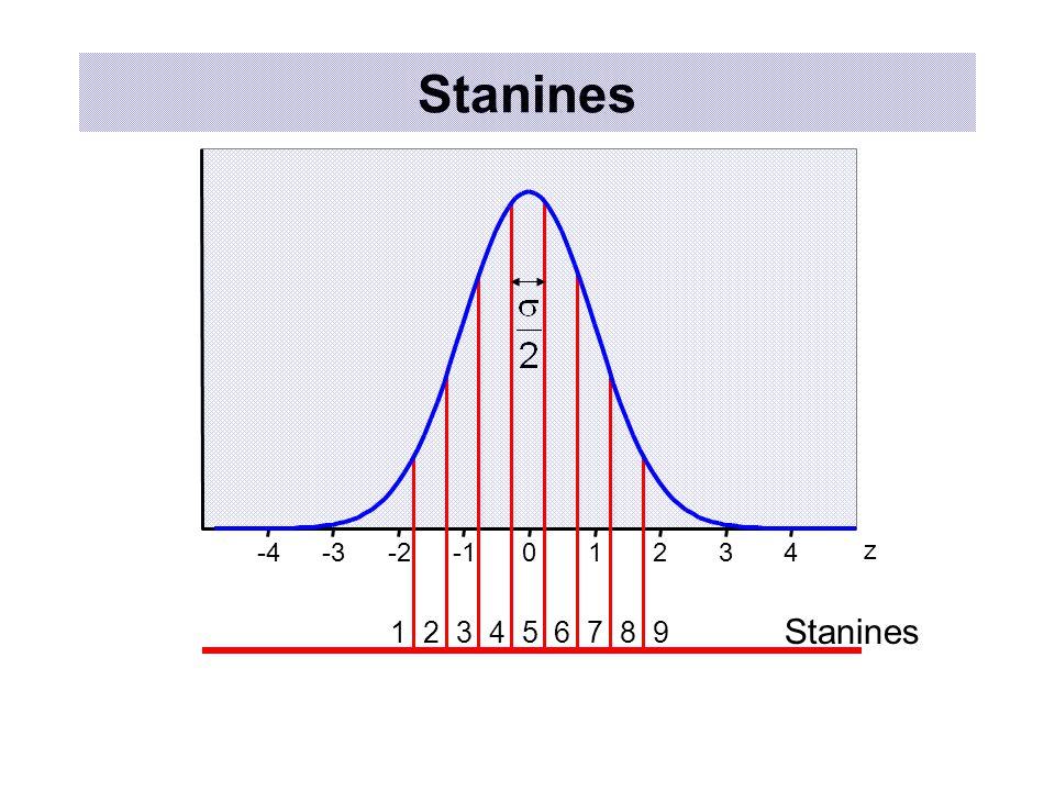 Stanines 123456789 -4-3-201234 z Stanines