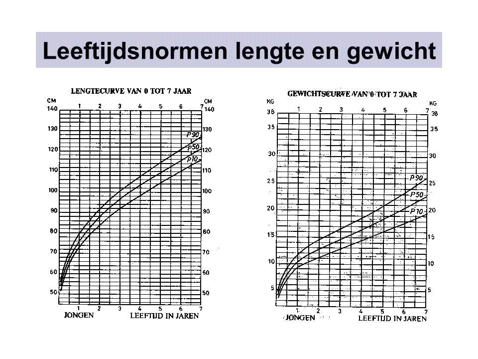Klasnormen Ruwe score Schooljaar/maand Leeftijd jaar-maand