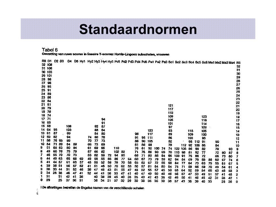 Testresultaten in toevallige groep Score151617181920212223242526272829303132333435 Freq01121433651197 9855121 Cum %0,0%1,0%2,1%4,1%5,2%9,3%12,4%15,5%21,6%26,8%38,1%47,4%54,6%66,0%75,3%83,5%88,7%93,8%94,8%96,9%97,9%