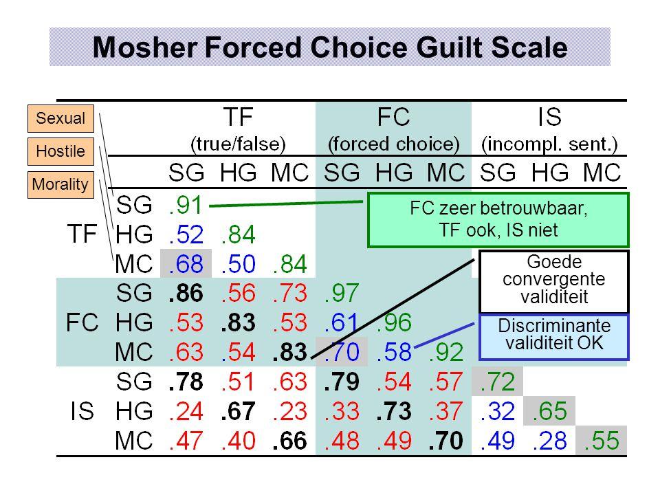 Mosher Forced Choice Guilt Scale Sexual Hostile Morality FC zeer betrouwbaar, TF ook, IS niet Goede convergente validiteit Discriminante validiteit OK