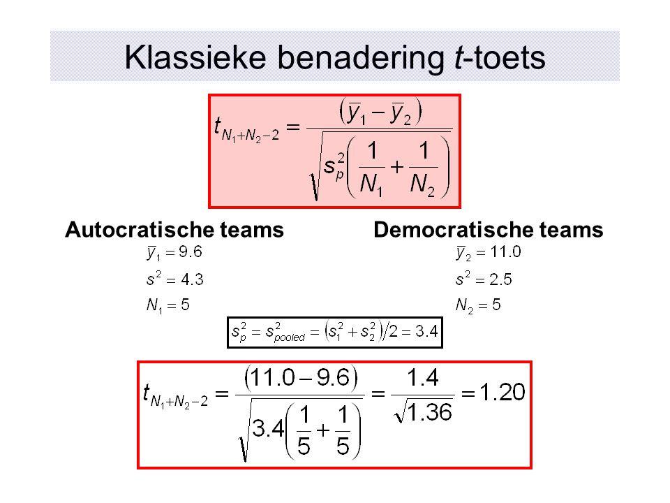 Klassieke benadering t-toets Autocratische teamsDemocratische teams