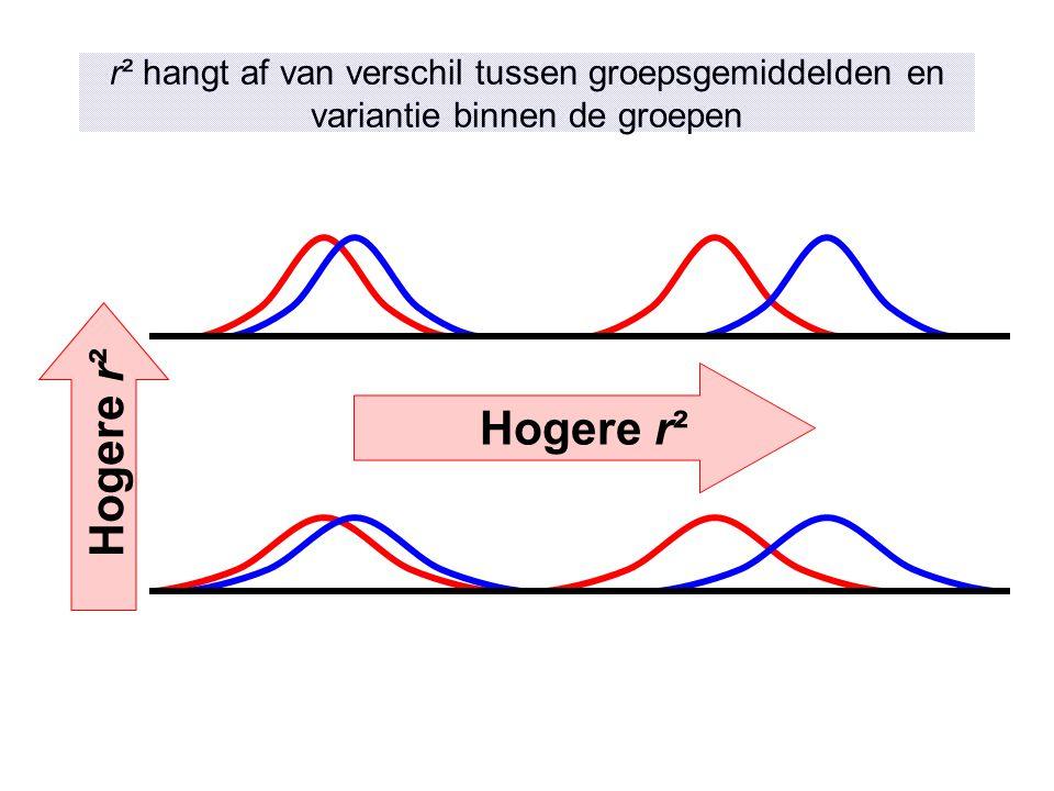 r² hangt af van verschil tussen groepsgemiddelden en variantie binnen de groepen Hogere r²