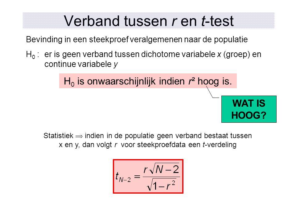 Verband tussen r en t-test Bevinding in een steekproef veralgemenen naar de populatie H 0 :er is geen verband tussen dichotome variabele x (groep) en