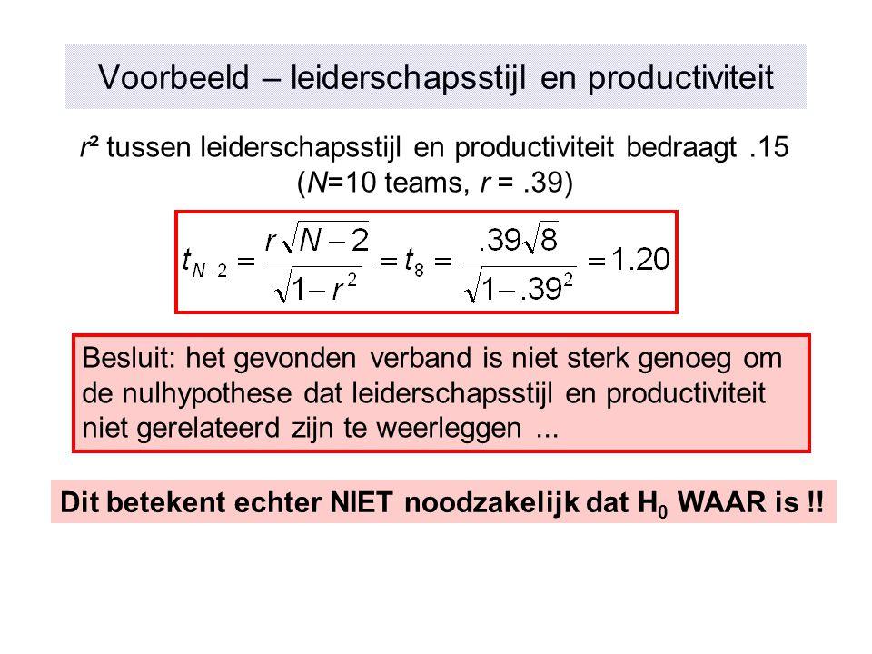 Voorbeeld – leiderschapsstijl en productiviteit r² tussen leiderschapsstijl en productiviteit bedraagt.15 (N=10 teams, r =.39) Besluit: het gevonden v