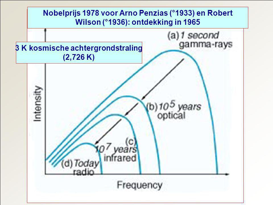 Variaties van de kosmische achtergrondstraling Rood is lichtjes warmer en blauw lichtjes kouder dan de gemiddelde waarde van 2,726 K