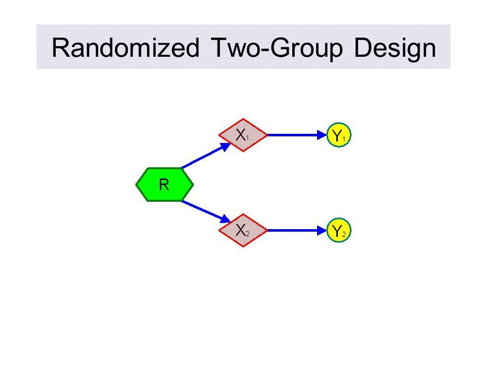 Randomized Two-Group Design