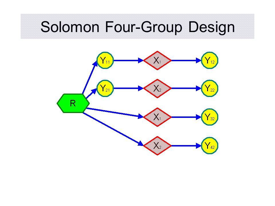 Solomon Four-Group Design