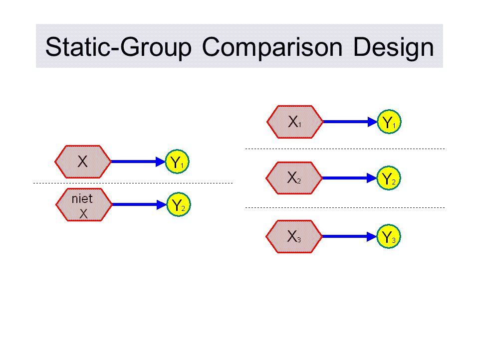Static-Group Comparison Design