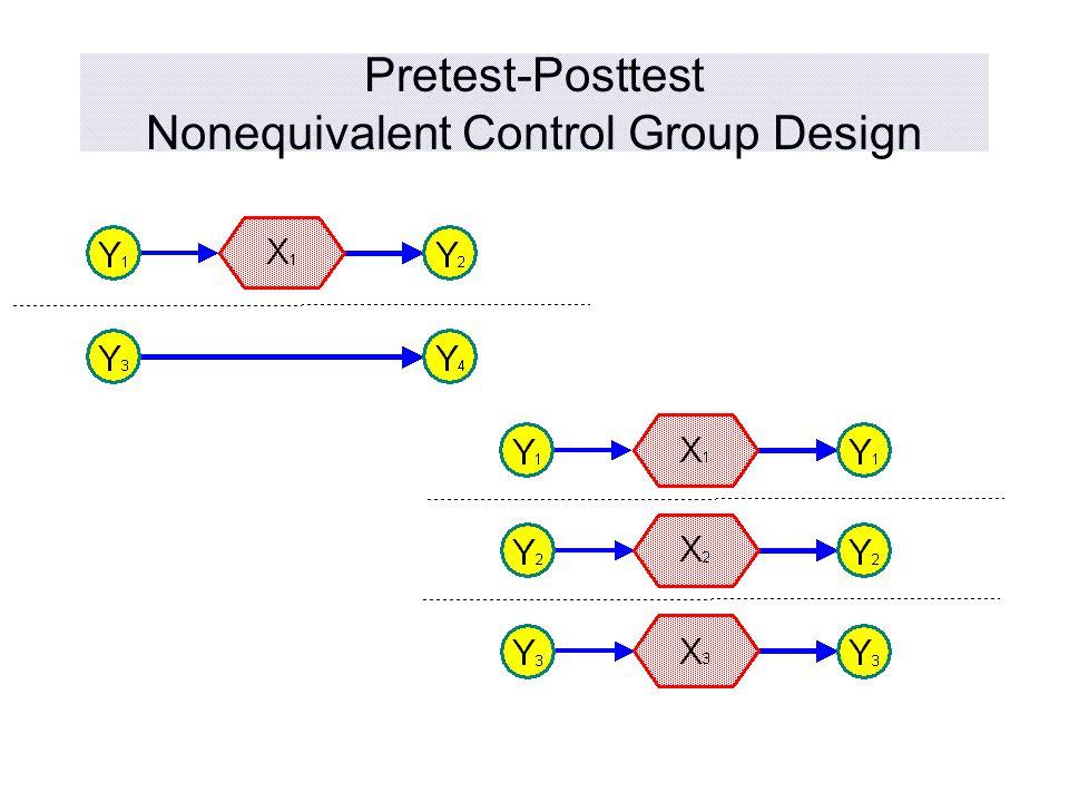 Pretest-Posttest Nonequivalent Control Group Design