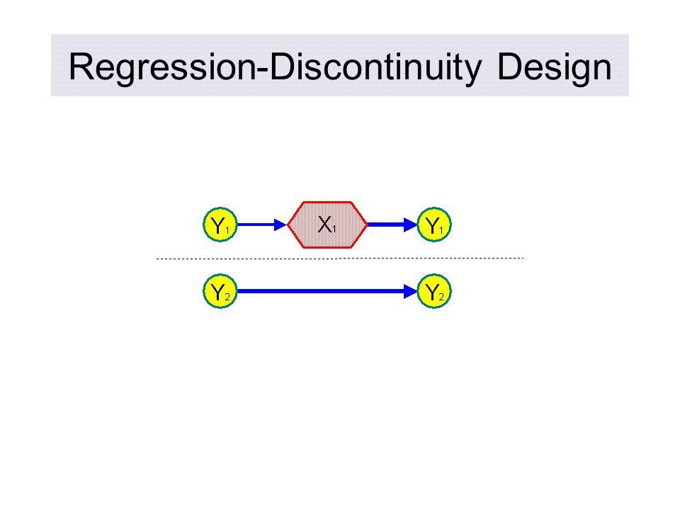 Regression-Discontinuity Design