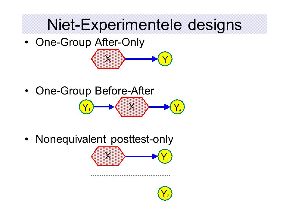Niet-Experimentele designs One-Group After-Only One-Group Before-After Nonequivalent posttest-only
