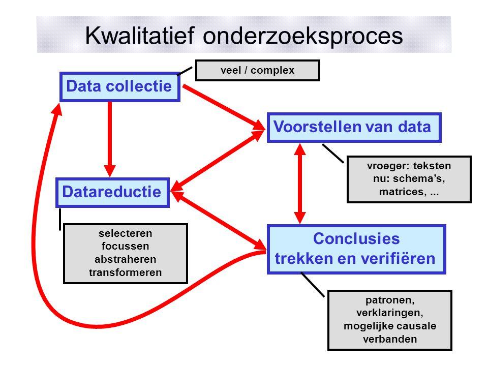 Kwalitatief onderzoeksproces Datareductie Data collectie Voorstellen van data Conclusies trekken en verifiëren veel / complex selecteren focussen abst