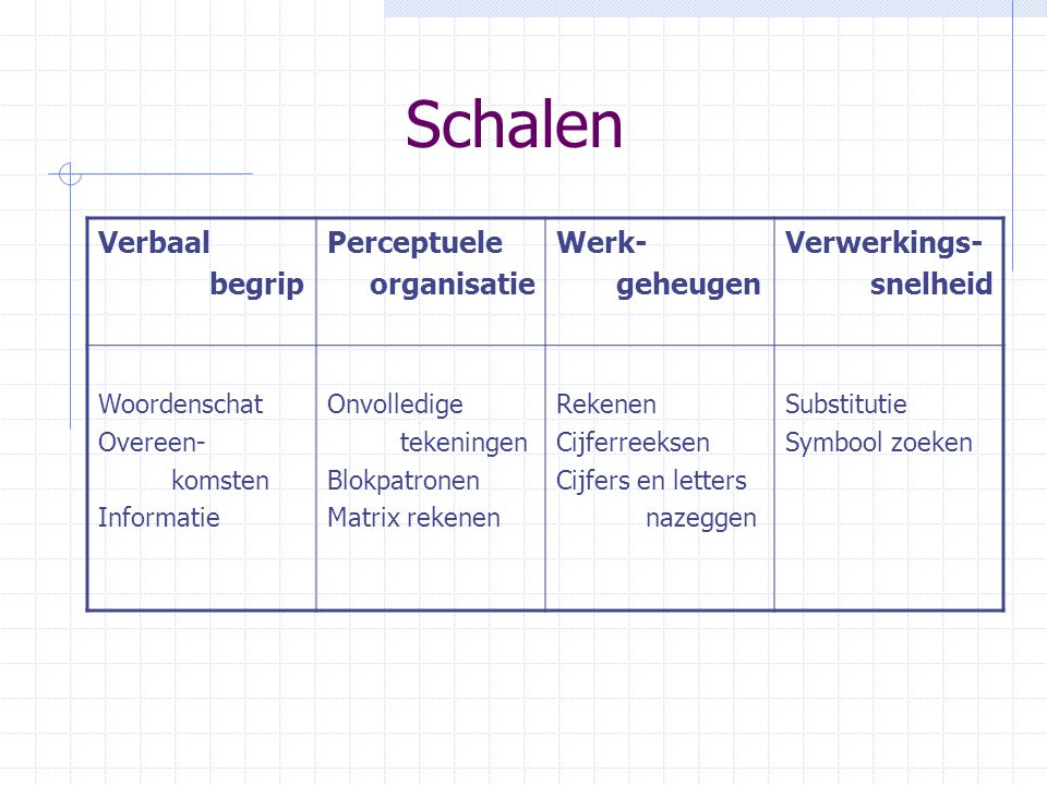 Schalen Verbaal begrip Perceptuele organisatie Werk- geheugen Verwerkings- snelheid Woordenschat Overeen- komsten Informatie Onvolledige tekeningen Bl