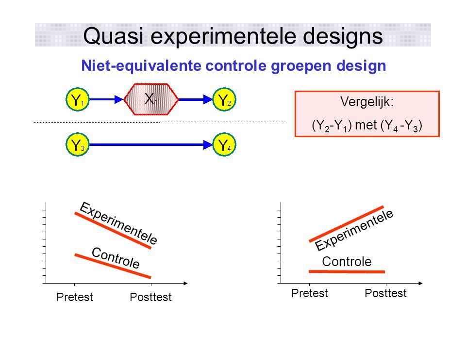 Quasi experimentele designs Niet-equivalente controle groepen design PretestPosttest Experimentele Controle Vergelijk: (Y 2 -Y 1 ) met (Y 4 -Y 3 ) Exp