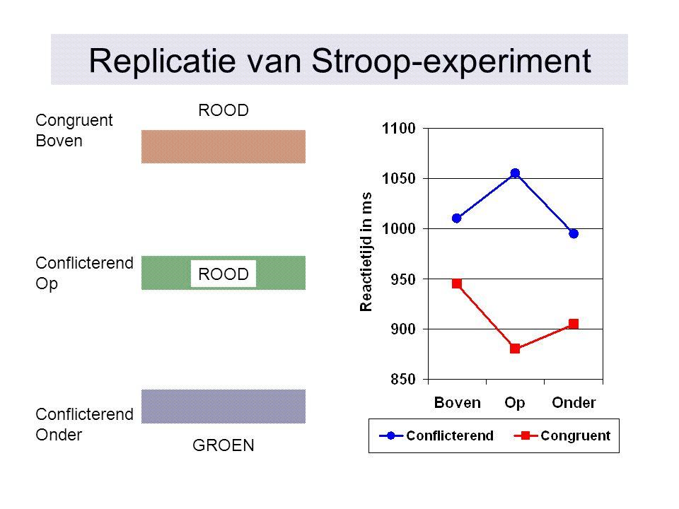 Replicatie van Stroop-experiment ROOD Congruent Boven ROOD Conflicterend Op GROEN Conflicterend Onder