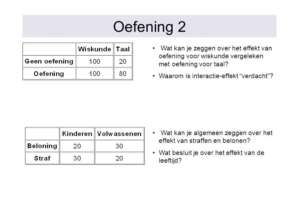 """Oefening 2 Wat kan je zeggen over het effekt van oefening voor wiskunde vergeleken met oefening voor taal? Waarom is interactie-effekt """"verdacht""""? Wat"""
