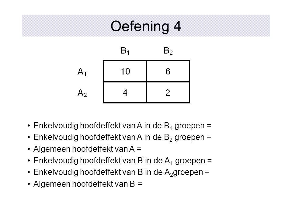 Oefening 4 Enkelvoudig hoofdeffekt van A in de B 1 groepen = Enkelvoudig hoofdeffekt van A in de B 2 groepen = Algemeen hoofdeffekt van A = Enkelvoudi