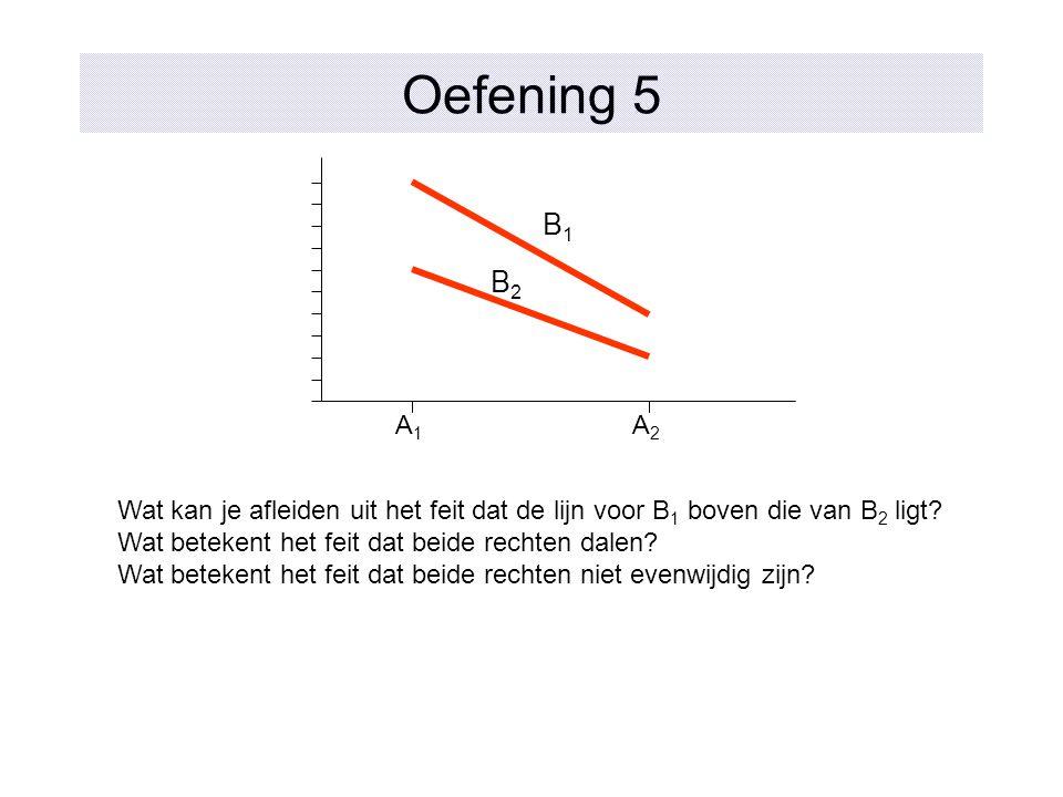 Oefening 5 A1A1 A2A2 B1B1 B2B2 Wat kan je afleiden uit het feit dat de lijn voor B 1 boven die van B 2 ligt? Wat betekent het feit dat beide rechten d