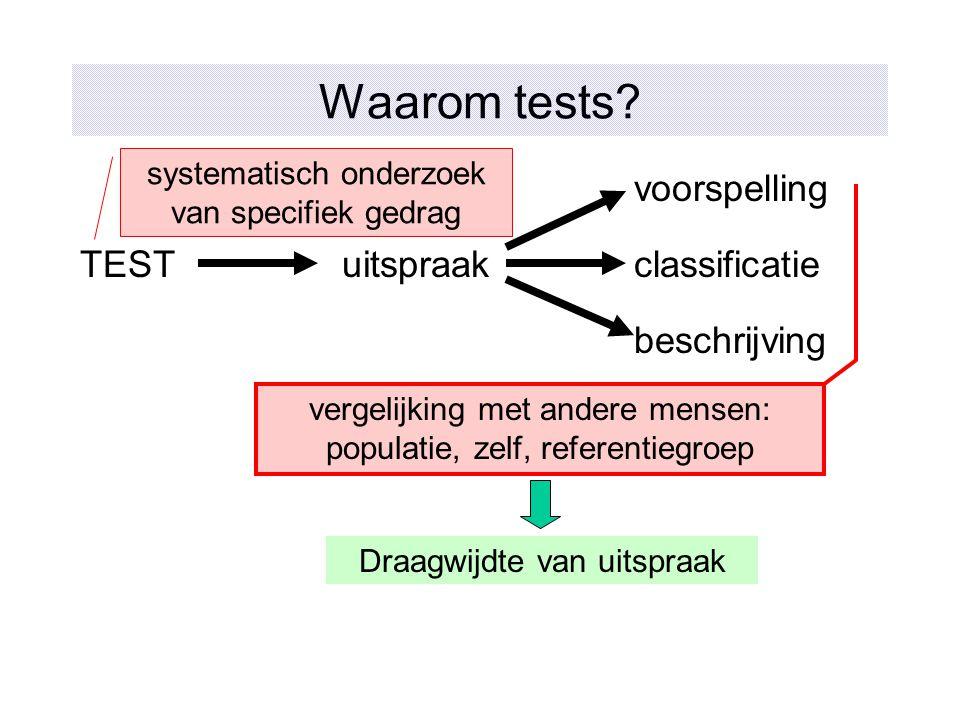 Waarom tests? TESTuitspraak voorspelling classificatie beschrijving systematisch onderzoek van specifiek gedrag vergelijking met andere mensen: popula