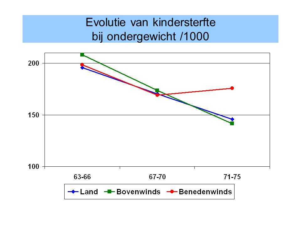 Evolutie van kindersterfte bij ondergewicht /1000