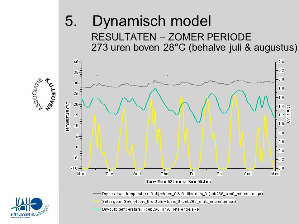 273 uren boven 28°C (behalve juli & augustus) RESULTATEN – ZOMER PERIODE 5.Dynamisch model