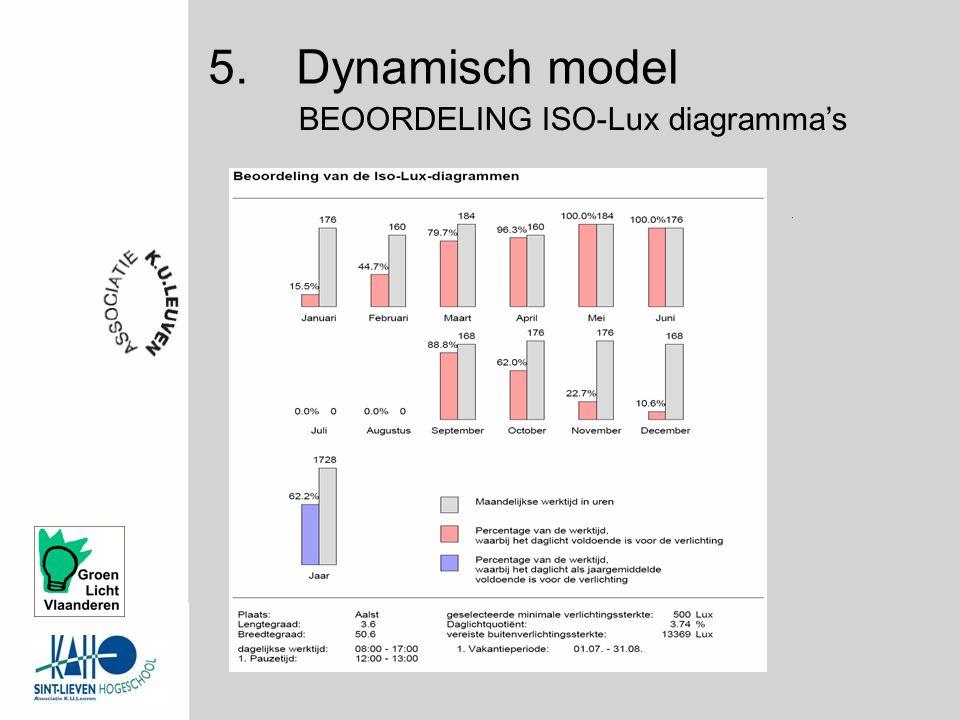 5.Dynamisch model BEOORDELING ISO-Lux diagramma's