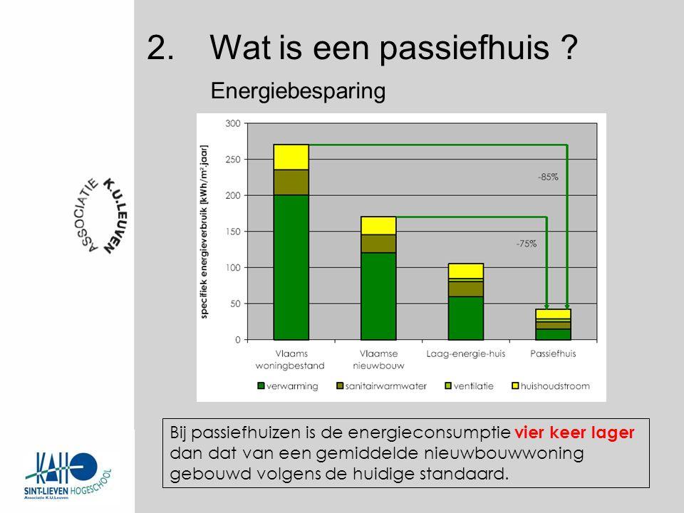 Energiebesparing Bij passiefhuizen is de energieconsumptie vier keer lager dan dat van een gemiddelde nieuwbouwwoning gebouwd volgens de huidige standaard.