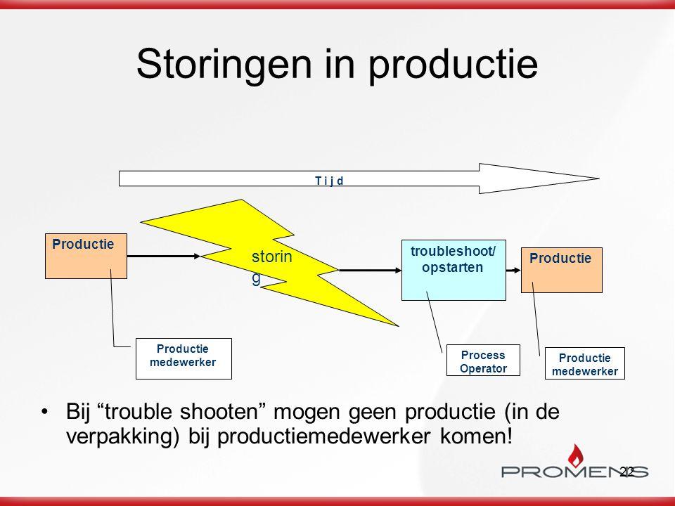 """22 Storingen in productie Bij """"trouble shooten"""" mogen geen productie (in de verpakking) bij productiemedewerker komen! Productie troubleshoot/ opstart"""