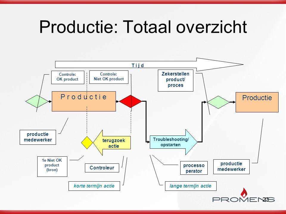 23 Productie: Totaal overzicht Productie productie medewerker T i j d Troubleshooting/ opstarten processo perator terugzoek actie Controleur P r o d u